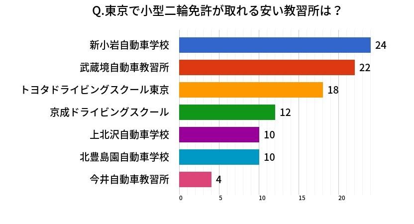 東京で小型二輪免許が取れる安い教習所は?