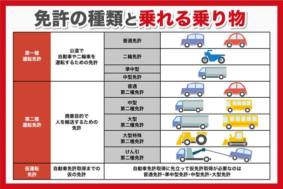 免許の種類と乗れる乗り物
