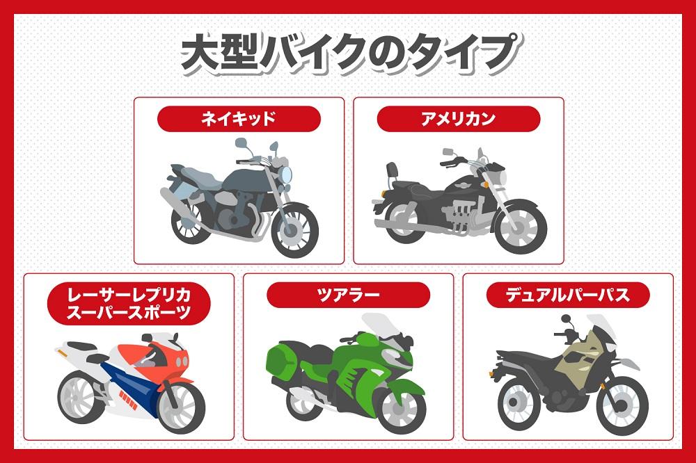 大型バイクのタイプについて説明しているイラスト